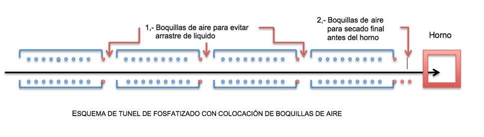 uso-de-boquillas-de-aire-en-tuneles-de-fosfatizado